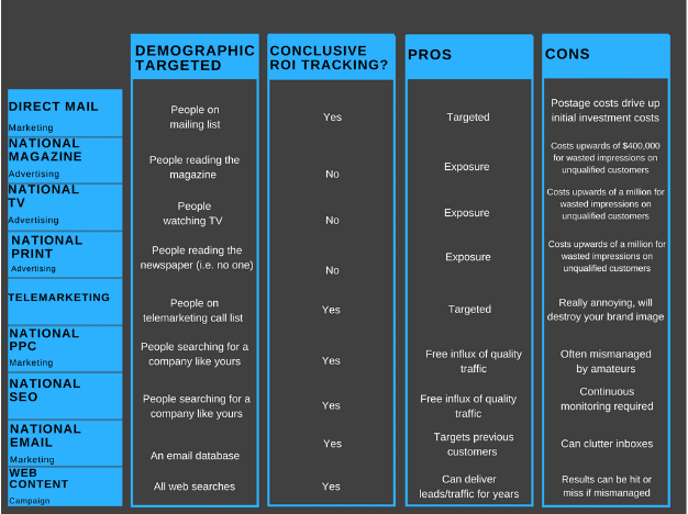 comparative marketing table