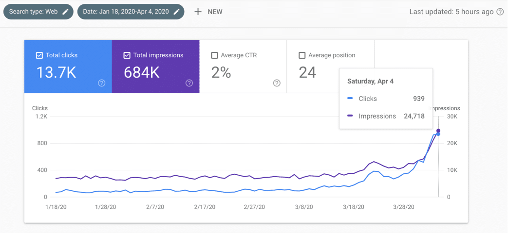 Filter King - Google Search Console Results