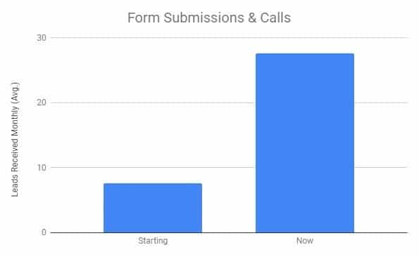 Form Submissions & Calls