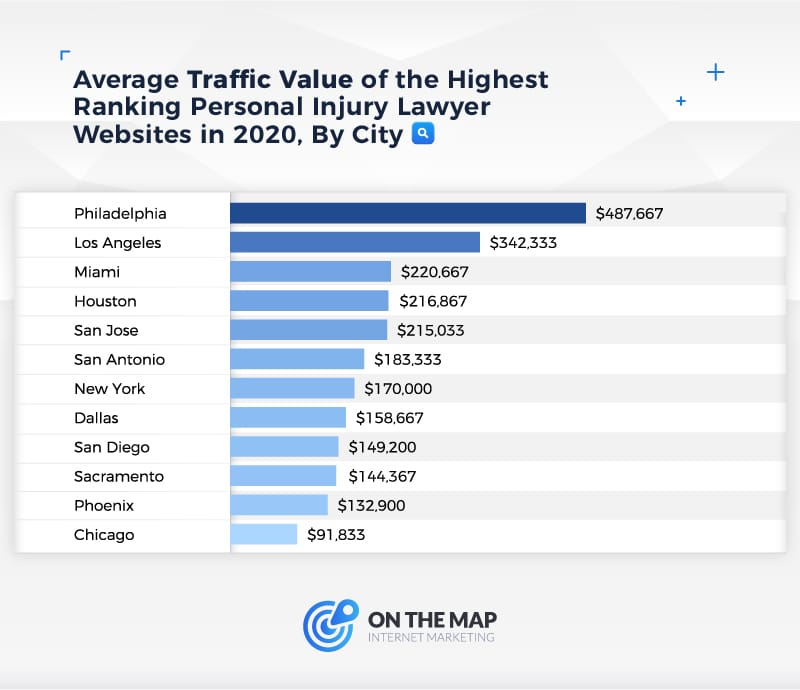 Average Traffic Value of the Highest Ranking Personal Injury Lawyer Websites in 2020, By City