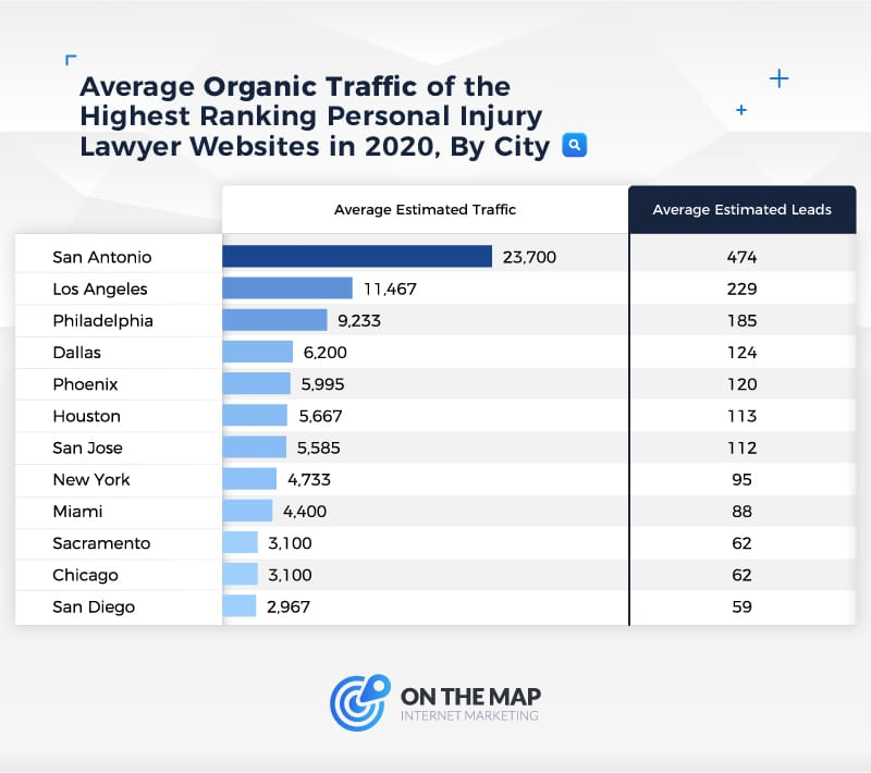Average Organic Traffic of the Highest Ranking Personal Injury Lawyer Websites in 2020, By City