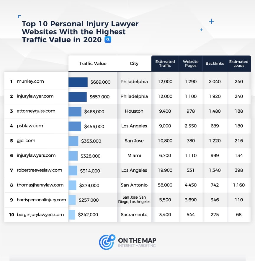 Top 10 Personal Injury Websites With the Highest Traffic Value in 2020