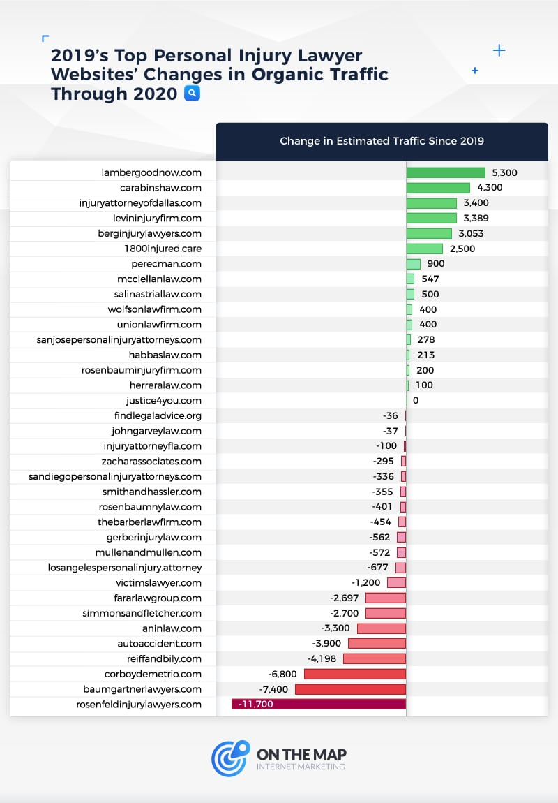 2019 Top Personal Injury Lawyer Websites' Changes in Organic Traffic Through 2020